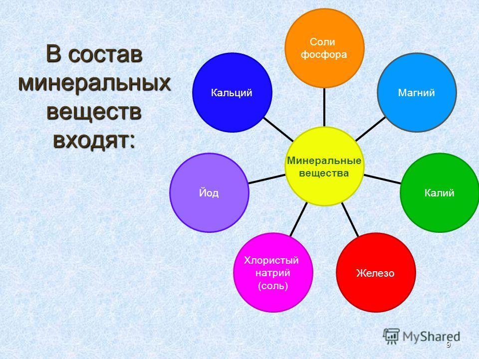 9 В состав минеральных веществ входят: Кальций Йод Хлористый натрий (соль) Железо Калий Магний Соли фосфора Минеральные вещества