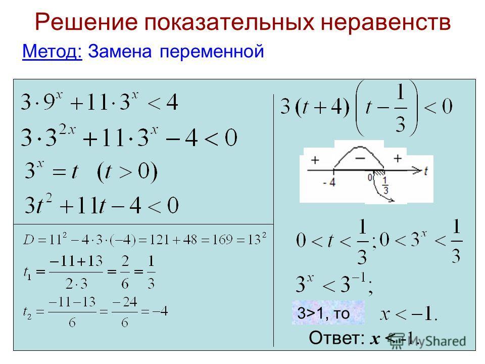Решение показательных неравенств Метод: Замена переменной Ответ: х < -1. 3>1, то