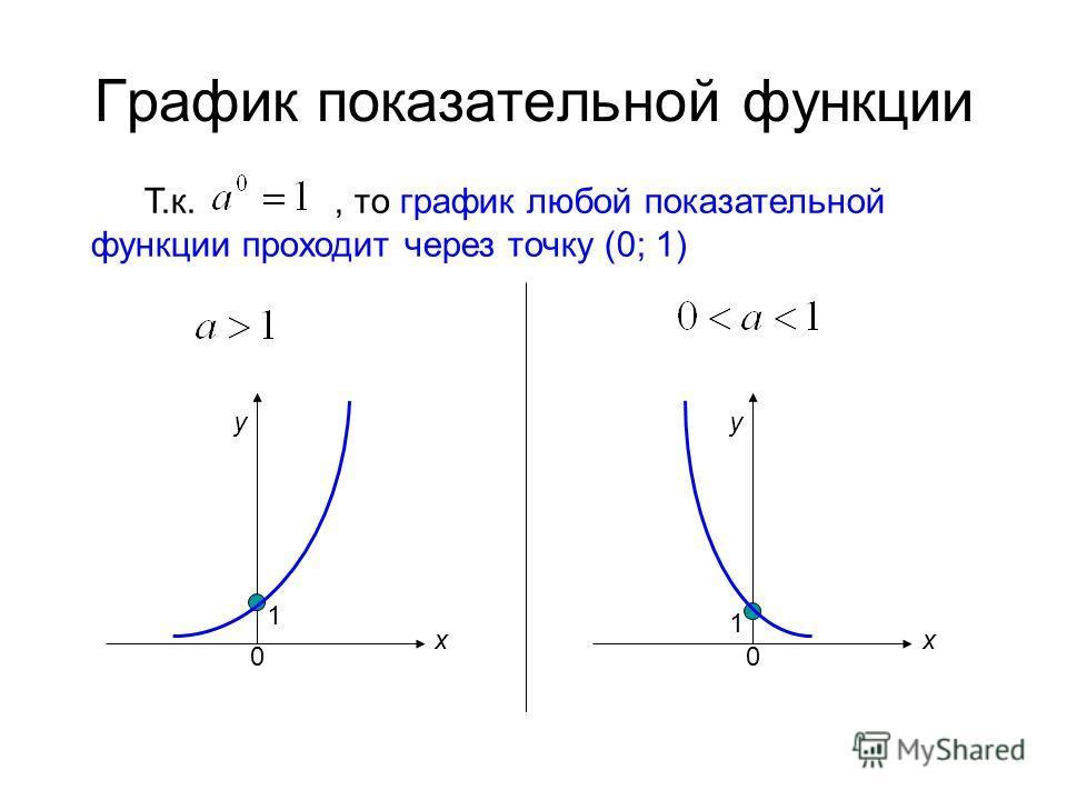 График показательной функции Т.к., то график любой показательной функции проходит через точку (0; 1) 1 1 хх уу 00