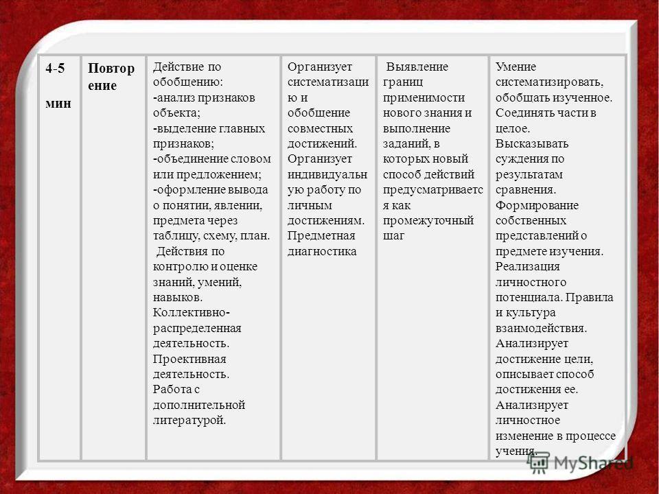 4-5 мин Повтор ение Действие по обобщению: -анализ признаков объекта; -выделение главных признаков; -объединение словом или предложением; -оформление вывода о понятии, явлении, предмета через таблицу, схему, план. Действия по контролю и оценке знаний