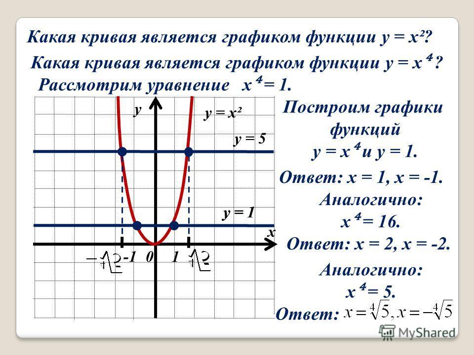Какая кривая является графиком функции y = x²? Какая кривая является графиком функции y = x ? Рассмотрим уравнение x = 1. Построим графики функций y = x и y = 1. х у 0 y = x² y = 1 1 y = 1 Ответ: x = 1, x = -1. Аналогично: x = 16. Ответ: x = 2, x = -