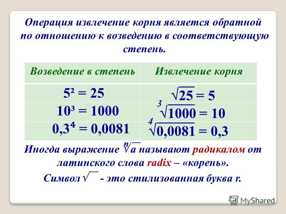 Операция извлечение корня является обратной по отношению к возведению в соответствующую степень. Возведение в степеньИзвлечение корня 5² = 25 10³ = 1000 0,3 = 0,0081 25 = 5 1000 = 10 3 0,0081 = 0,3 4 Иногда выражение a называют радикалом от латинског