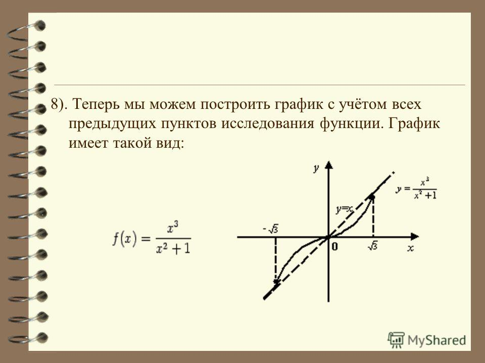 8). Теперь мы можем построить график с учётом всех предыдущих пунктов исследования функции. График имеет такой вид: