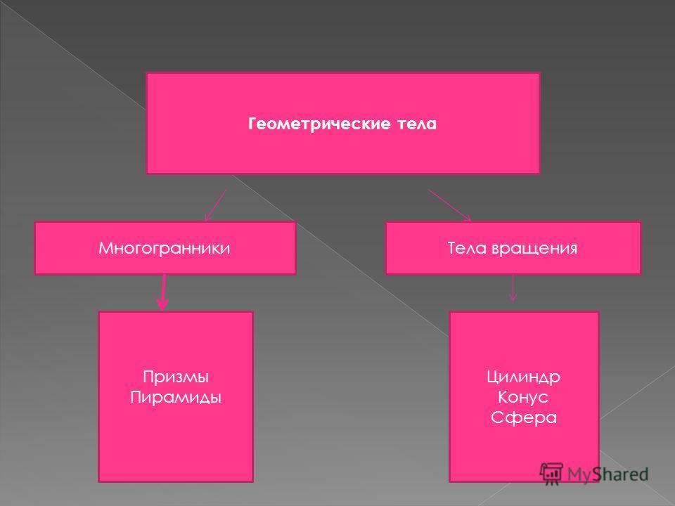 Анализ геометрической формы предмета – это мысленное расчленение предмета на составляющие его геометрические тела.