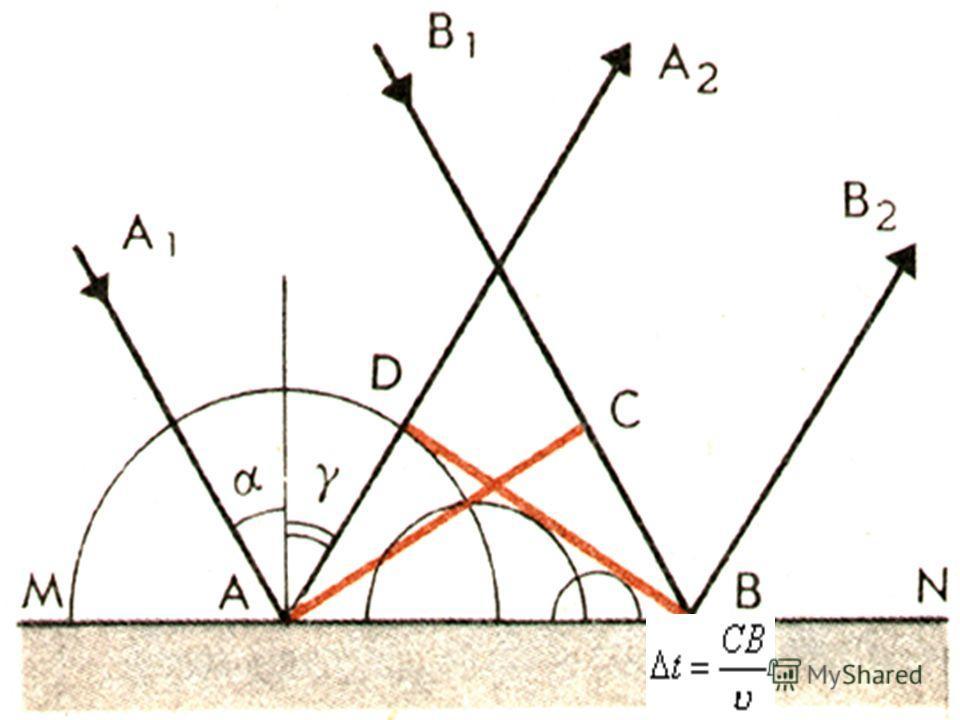 Закон отражения С помощью принципа Гюйгенса можно вывести закон, которому подчиняются волны при отражении от границы раздела сред. Рассмотрим отражение плоской волны. Волна называется плоской, если поверхности равной фазы (волновые поверхности) предс