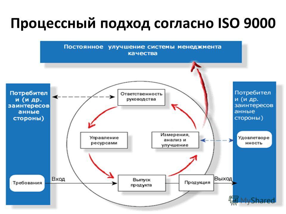 Процессный подход согласно ISO 9000