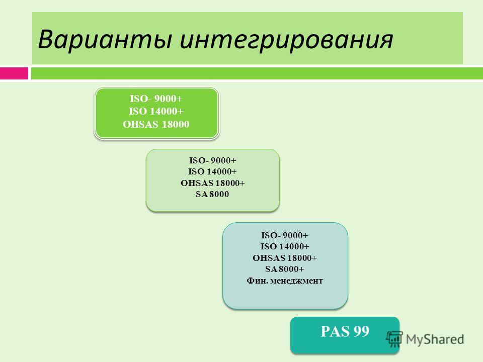 Варианты интегрирования ISO- 9000+ ISO 14000+ OHSAS 18000 ISO- 9000+ ISO 14000+ OHSAS 18000 ISO- 9000+ ISO 14000+ OHSAS 18000+ SA 8000 ISO- 9000+ ISO 14000+ OHSAS 18000+ SA 8000 ISO- 9000+ ISO 14000+ OHSAS 18000+ SA 8000+ Фин. менеджмент ISO- 9000+ I