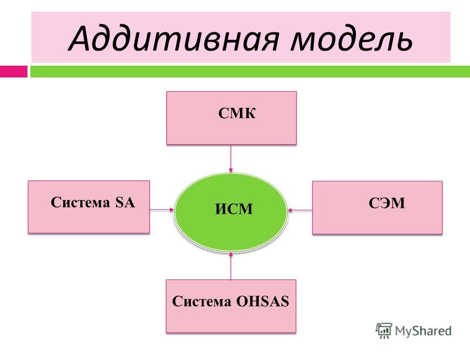Аддитивная модель ИСМ СЭМ Система SA СМК Система OHSAS