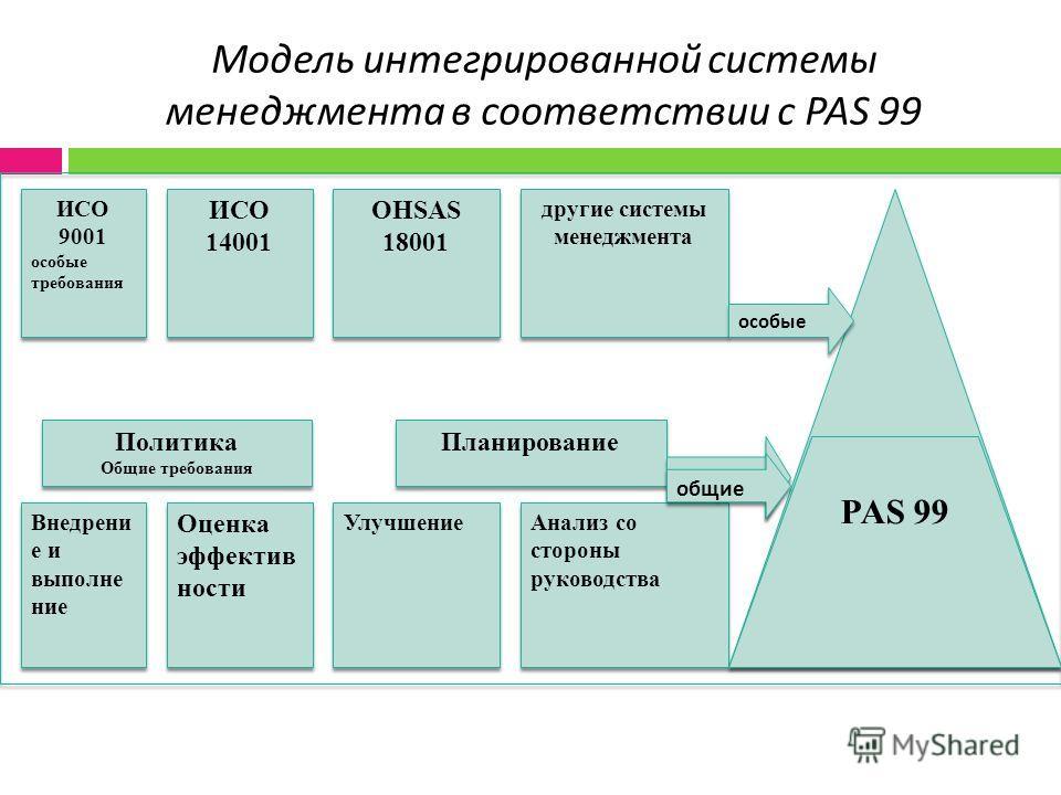 Модель интегрированной системы менеджмента в соответствии с PAS 99 сновные Общие тбования PASyry 99 требования сновные Общие тбования PASyry 99 требования ИСО 9001 особые требования ИСО 9001 особые требования ИСО 14001 ИСО 14001 OHSAS 18001 другие си