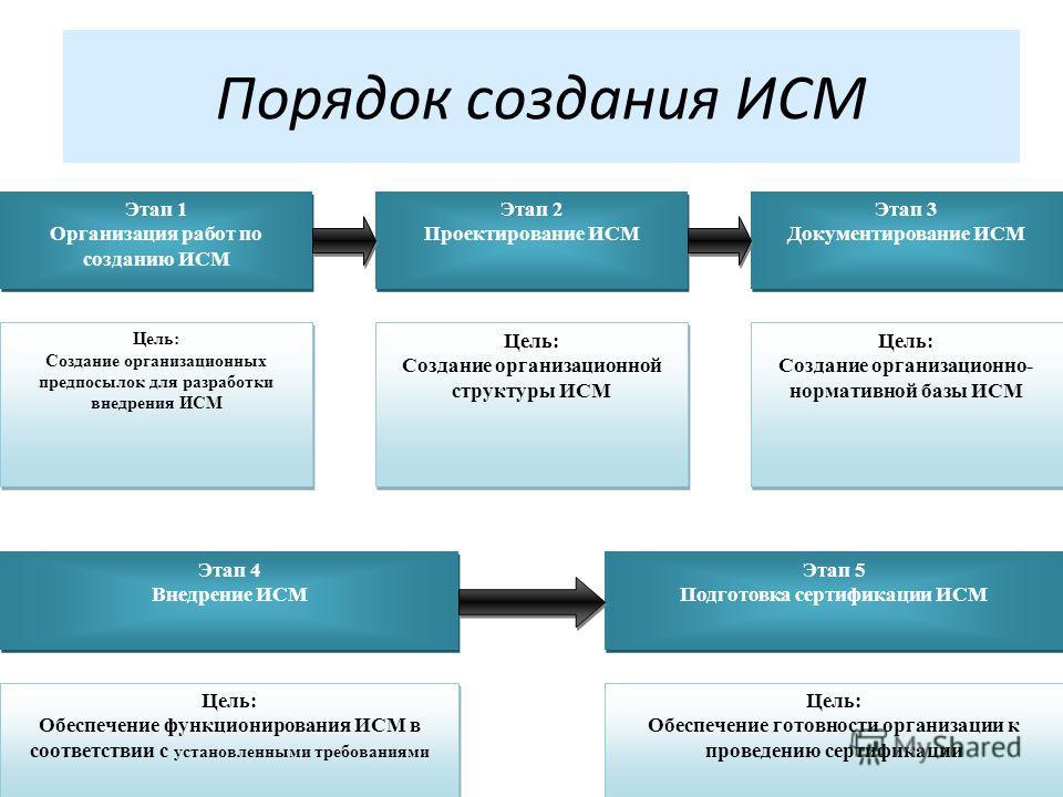Порядок создания ИСМ Этап 1 Организация работ по созданию ИСМ Этап 1 Организация работ по созданию ИСМ Цель: Создание организационных предпосылок для разработки внедрения ИСМ Цель: Создание организационных предпосылок для разработки внедрения ИСМ Эта