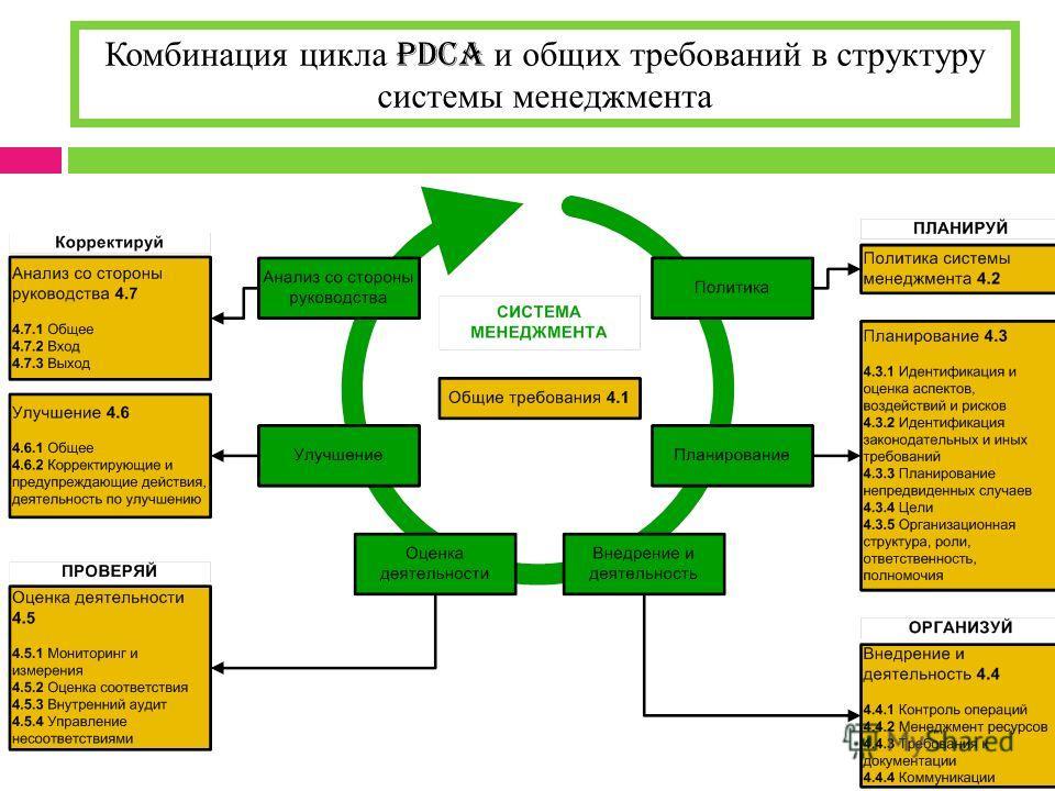Комбинация цикла PDCA и общих требований в структуру системы менеджмента