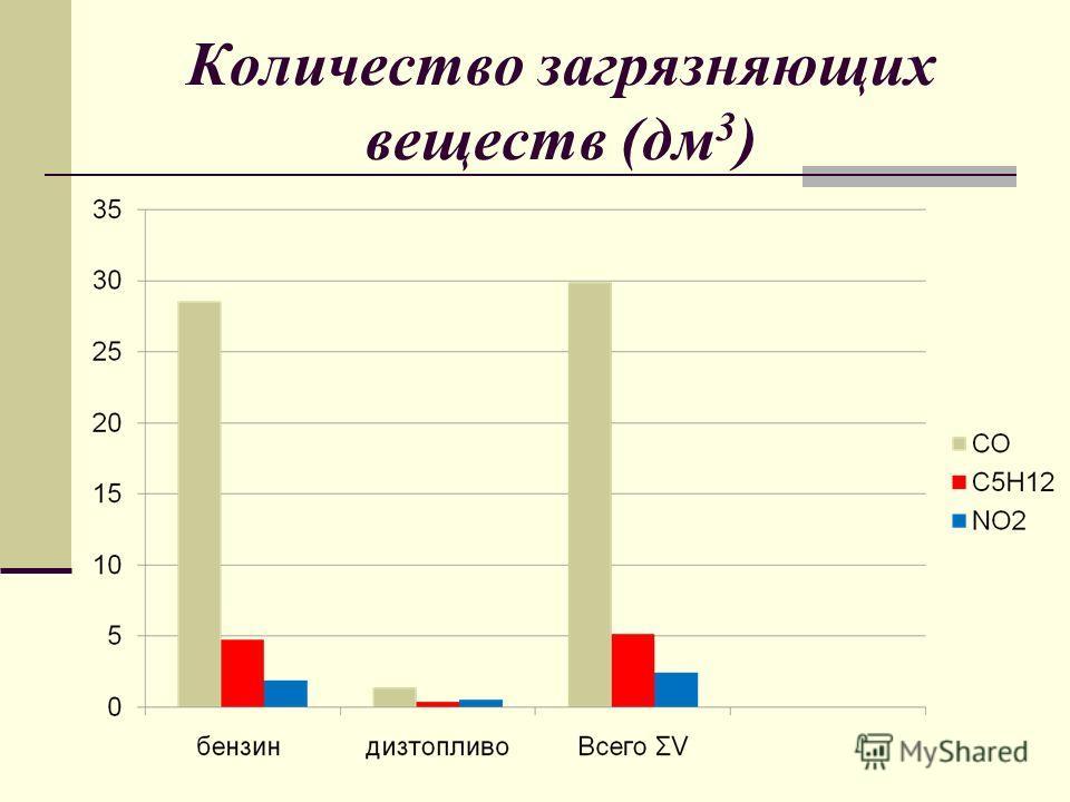 Количество загрязняющих веществ (дм 3 )