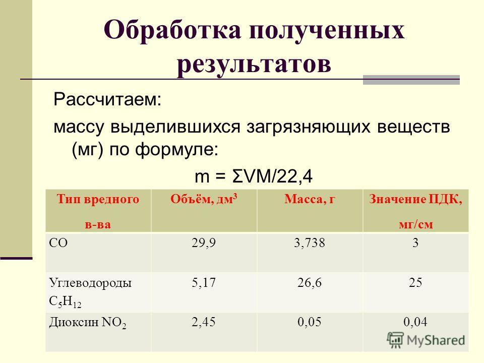 Обработка полученных результатов Рассчитаем: массу выделившихся загрязняющих веществ (мг) по формуле: m = ΣVM/22,4 Тип вредного в-ва Объём, дм 3 Масса, г Значение ПДК, мг/см СО29,93,7383 Углеводороды С 5 Н 12 5,1726,625 Диоксин NO 2 2,450,050,04