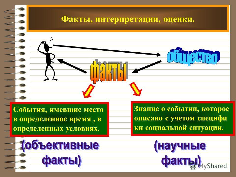 Факты, интерпретации, оценки. События, имевшие место в определенное время, в определенных условиях. Знание о событии, которое описано с учетом специфи ки социальной ситуации.