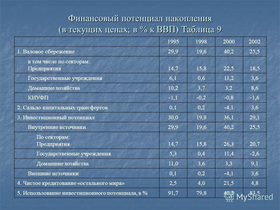 Финансовый потенциал накопления (в текущих ценах; в % к ВВП) Таблица 9 1995199820002002 1. Валовое сбережение29,919,640,225,5 в том числе по секторам: Предприятия14,715,822,518,5 Государственные учреждения6,10,611,23,6 Домашние хозяйства10,23,73,28,6