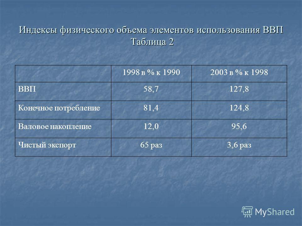 Индексы физического объема элементов использования ВВП Таблица 2 1998 в % к 19902003 в % к 1998 ВВП58,7127,8 Конечное потребление81,4124,8 Валовое накопление12,095,6 Чистый экспорт65 раз3,6 раз