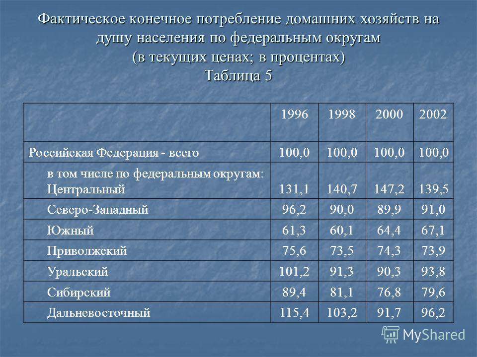 Фактическое конечное потребление домашних хозяйств на душу населения по федеральным округам (в текущих ценах; в процентах) Таблица 5 1996199820002002 Российская Федерация - всего100,0 в том числе по федеральным округам: Центральный131,1140,7147,2139,