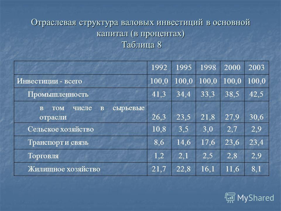 Отраслевая структура валовых инвестиций в основной капитал (в процентах) Таблица 8 19921995199820002003 Инвестиции - всего100,0 Промышленность41,334,433,338,542,5 в том числе в сырьевые отрасли26,323,521,827,930,6 Сельское хозяйство10,83,53,02,72,9 Т