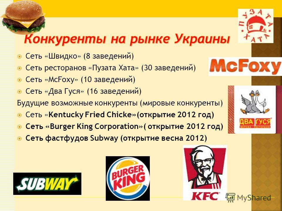 Сеть «Швидко» (8 заведений) Сеть ресторанов «Пузата Хата» (30 заведений) Сеть «McFoxy» (10 заведений) Сеть «Два Гуся» (16 заведений) Будущие возможные конкуренты (мировые конкуренты) Сеть «Kentucky Fried Chicke»(открытие 2012 год) Сеть «Burger King C