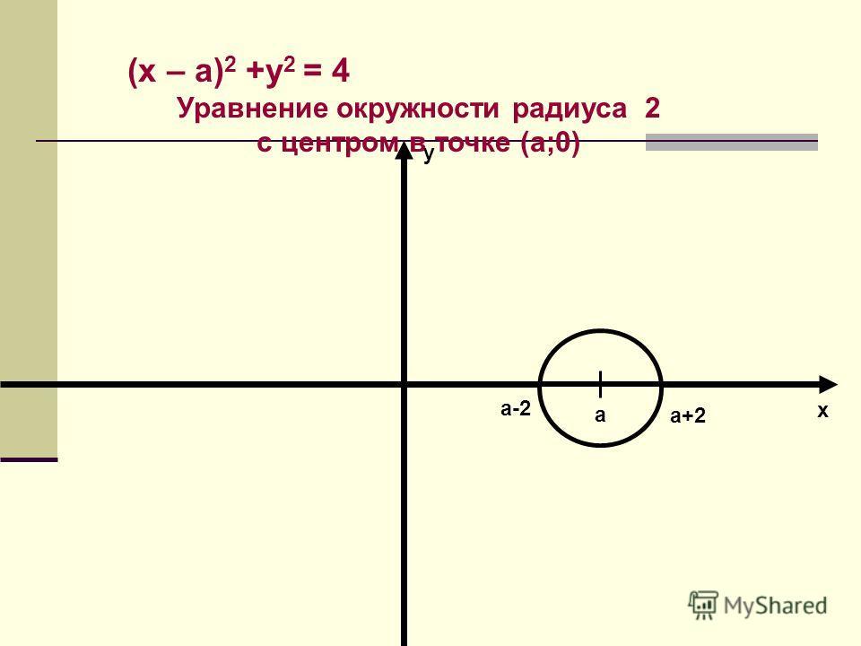 (х – а) 2 +у 2 = 4 Уравнение окружности радиуса 2 с центром в точке (а;0) а а+2 а-2 х у
