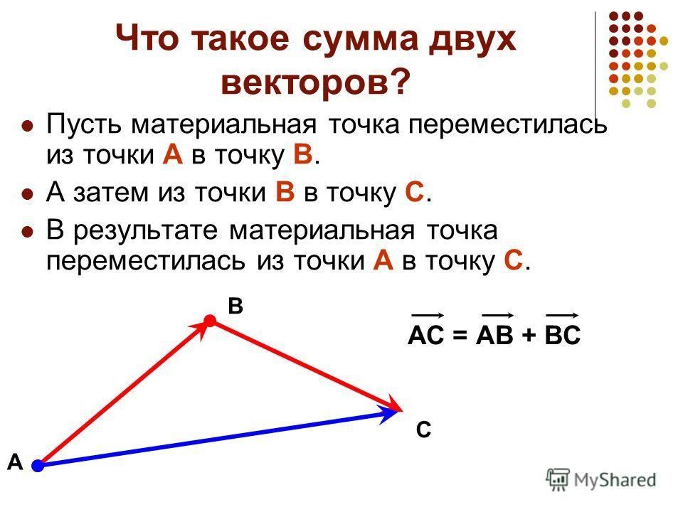 Что такое сумма двух векторов? Пусть материальная точка переместилась из точки А в точку В. А затем из точки В в точку С. В результате материальная точка переместилась из точки А в точку С. А В С АС = АВ + ВС