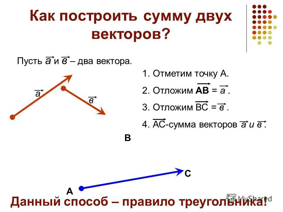 Как построить сумму двух векторов? Пусть а и в – два вектора. а в А 1.Отметим точку А. 2.Отложим АВ = а. 3.Отложим ВС = в. 4.АС-сумма векторов а и в. С В Данный способ – правило треугольника!