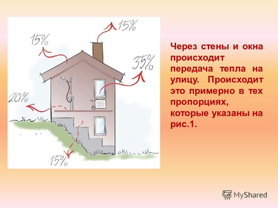 Через стены и окна происходит передача тепла на улицу. Происходит это примерно в тех пропорциях, которые указаны на рис.1.
