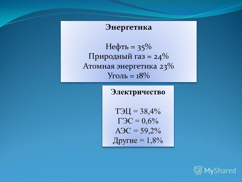 Энергетика Нефть = 35% Природный газ = 24% Атомная энергетика 23% Уголь = 18% Энергетика Нефть = 35% Природный газ = 24% Атомная энергетика 23% Уголь = 18% Электричество ТЭЦ = 38,4% ГЭС = 0,6% АЭС = 59,2% Другие = 1,8% Электричество ТЭЦ = 38,4% ГЭС =