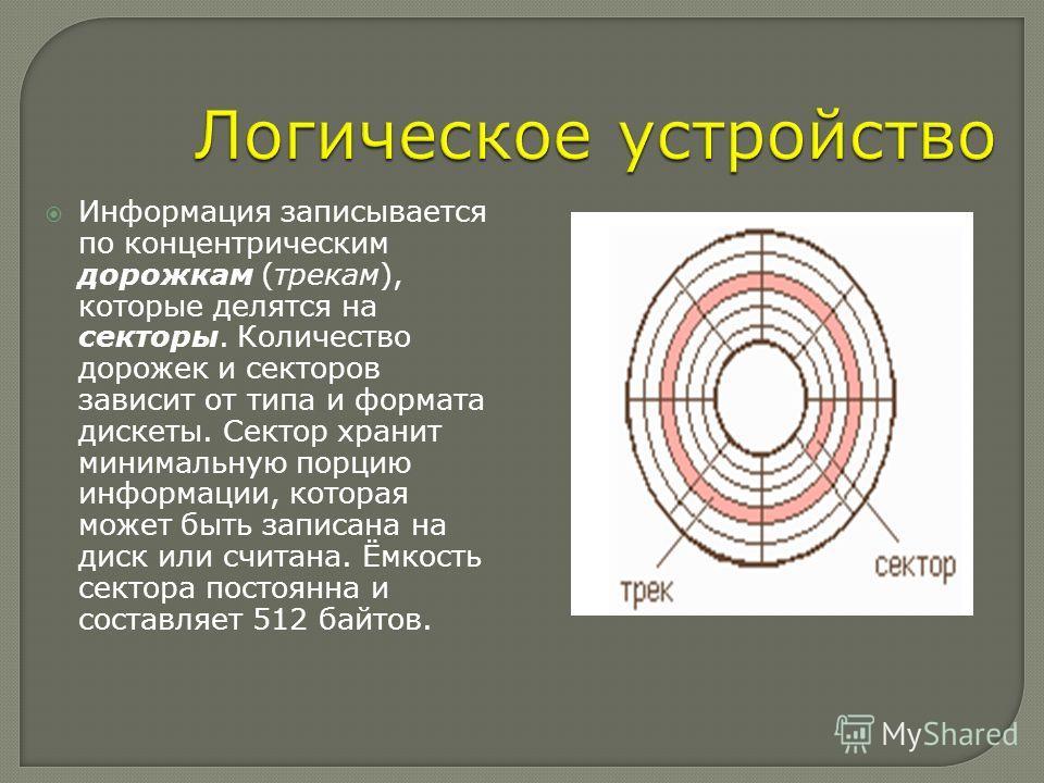 Информация записывается по концентрическим дорожкам (трекам), которые делятся на секторы. Количество дорожек и секторов зависит от типа и формата дискеты. Сектор хранит минимальную порцию информации, которая может быть записана на диск или считана. Ё