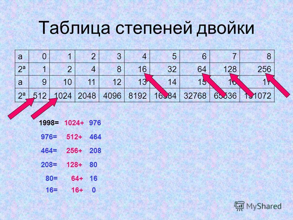 Таблица степеней двойки a012345678 2ª2ª1248163264128256 a91011121314151617 2ª2ª5121024204840968192163843276865536131072 1998= 1024+ 976 976=512+464 464=256+ 128+ 208 208=80 80=64+16 16=16+0