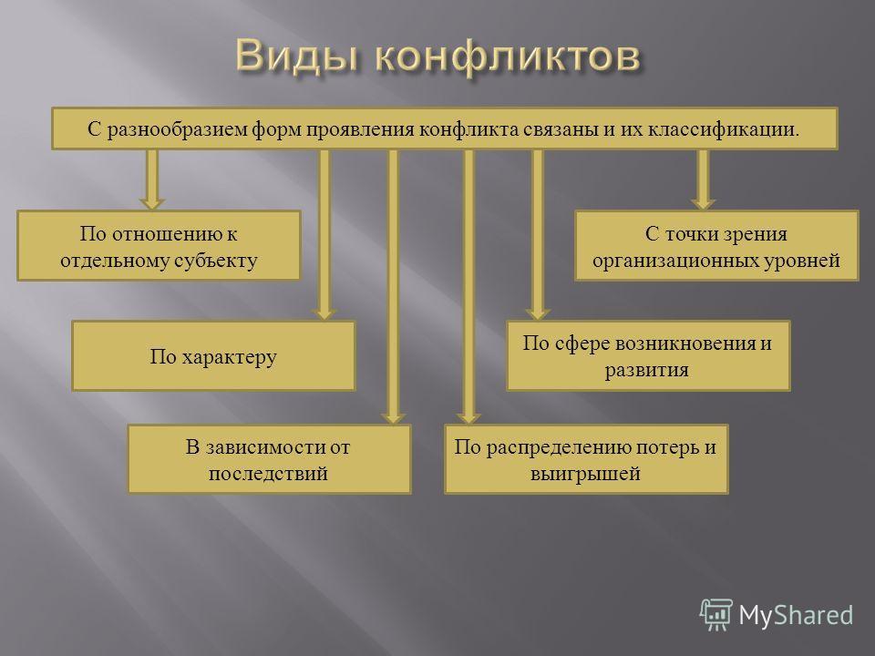 С разнообразием форм проявления конфликта связаны и их классификации. По отношению к отдельному субъекту С точки зрения организационных уровней По характеру По сфере возникновения и развития В зависимости от последствий По распределению потерь и выиг