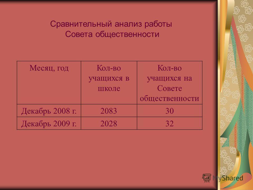 Сравнительный анализ работы Совета общественности Месяц, годКол-во учащихся в школе Кол-во учащихся на Совете общественности Декабрь 2008 г.208330 Декабрь 2009 г.202832