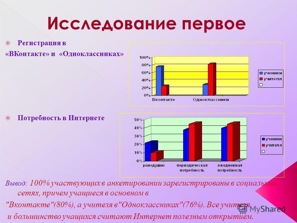 Регистрация в «ВКонтакте» и «Одноклассниках» Потребность в Интернете Вывод: 100% участвующих в анкетировании зарегистрированы в социальных сетях, причем учащиеся в основном в