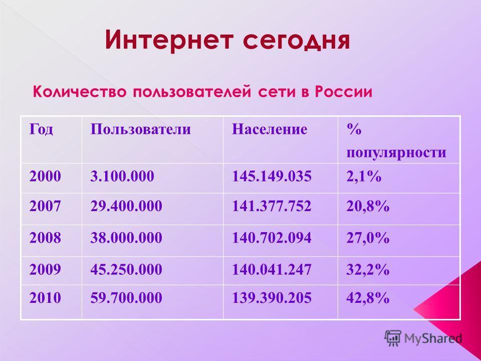 Количество пользователей сети в России ГодПользователиНаселение% популярности 20003.100.000145.149.0352,1% 200729.400.000141.377.75220,8% 200838.000.000140.702.09427,0% 200945.250.000140.041.24732,2% 201059.700.000139.390.20542,8%