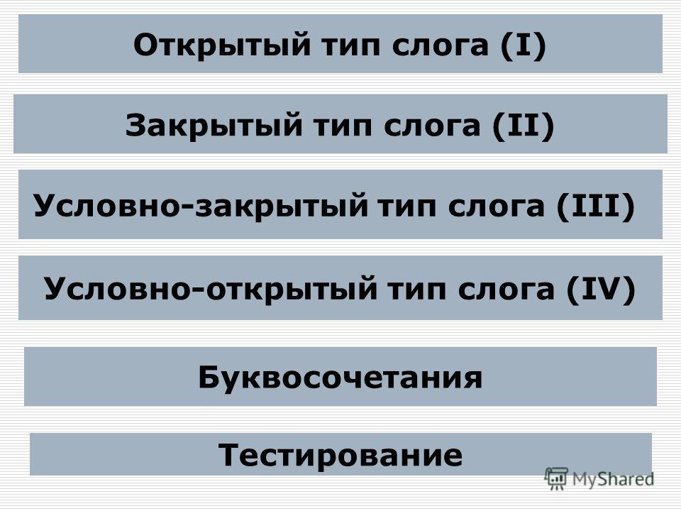 Открытый тип слога (I) Закрытый тип слога (II) Условно-закрытый тип слога (III) Условно-открытый тип слога (IV) Буквосочетания Тестирование