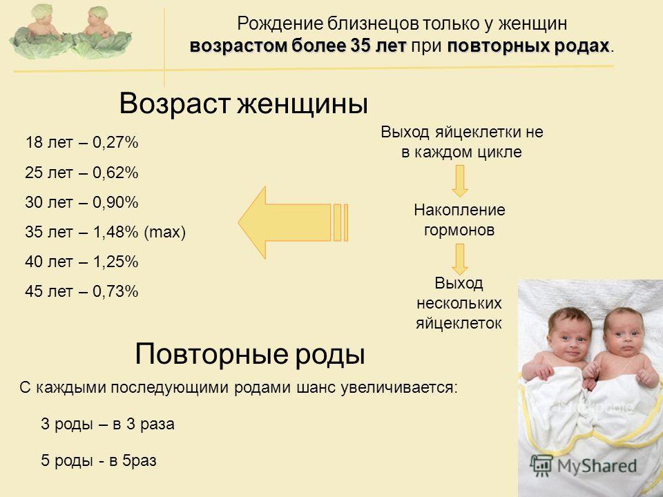 Возраст женщины Повторные роды С каждыми последующими родами шанс увеличивается: 3 роды – в 3 раза 5 роды - в 5раз 18 лет – 0,27% 25 лет – 0,62% 30 лет – 0,90% 35 лет – 1,48% (max) 40 лет – 1,25% 45 лет – 0,73% Выход яйцеклетки не в каждом цикле Нако