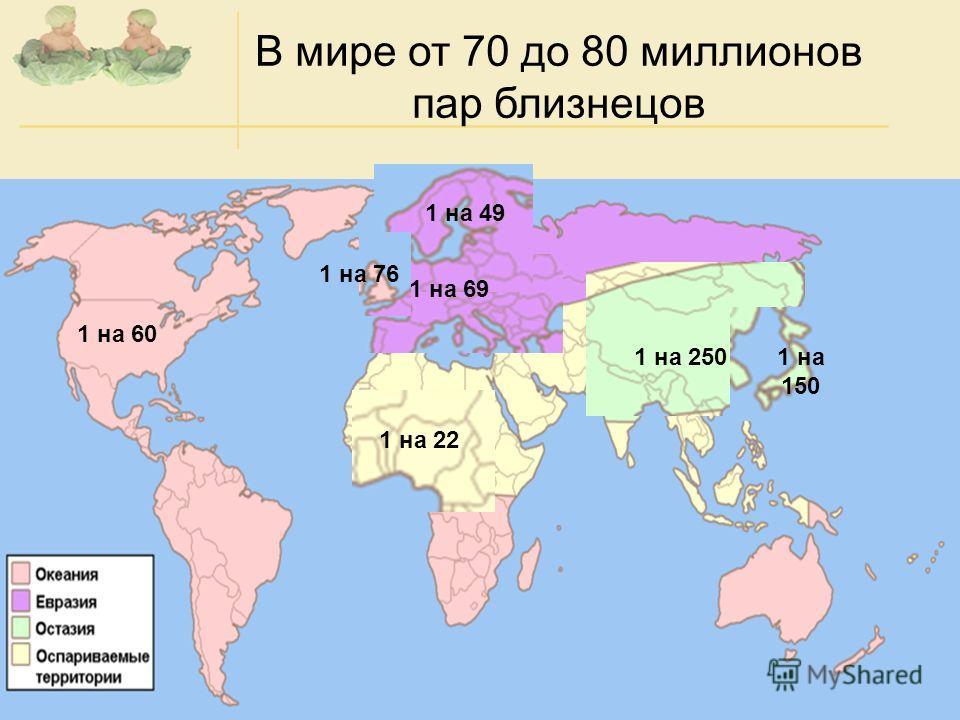 В мире от 70 до 80 миллионов пар близнецов 1 на 69 1 на 49 1 на 76 1 на 250 1 на 60 1 на 22 1 на 150