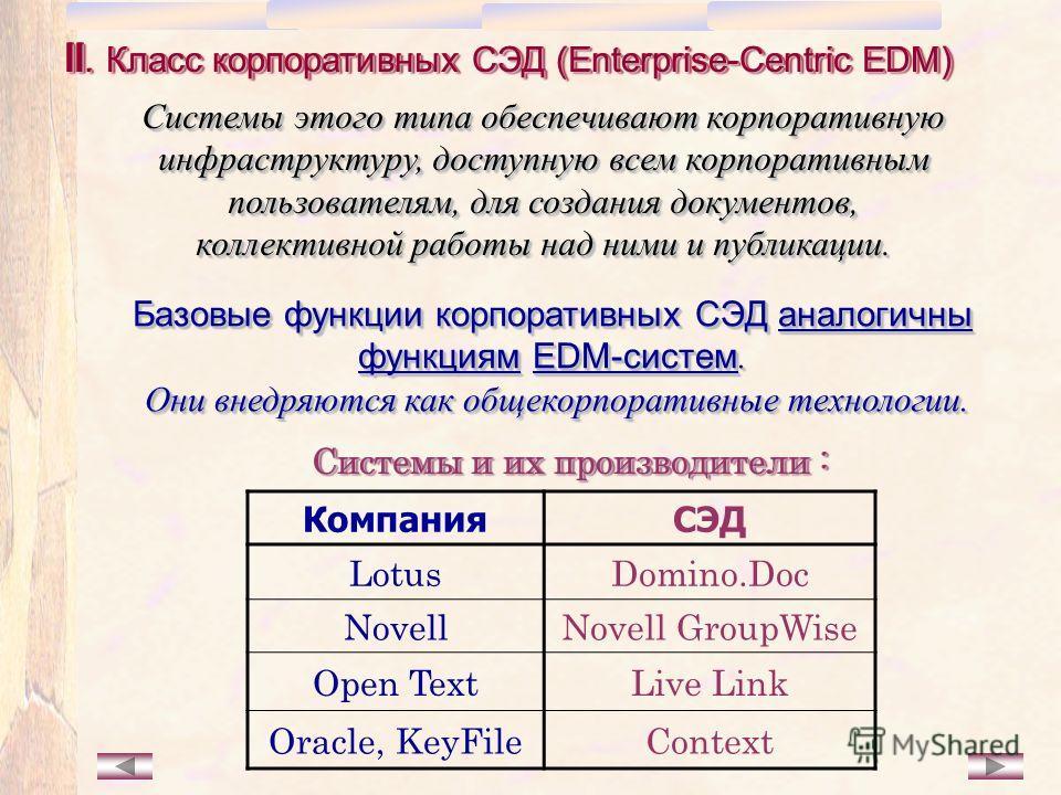 II. Класс корпоративных СЭД (Enterprise-Centric EDM) Системы этого типа обеспечивают корпоративную инфраструктуру, доступную всем корпоративным пользователям, для создания документов, коллективной работы над ними и публикации. Базовые функции корпора