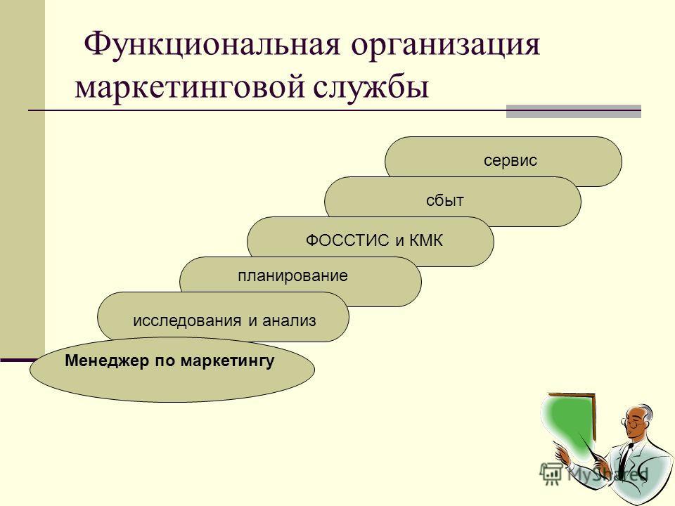 Функциональная организация маркетинговой службы Менеджер по маркетингу исследования и анализ планирование ФОССТИС и КМК сбыт сервис