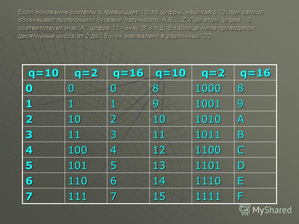 Если основание системы q превышает 10, то цифры, начиная с 10, при записи обозначают прописными буквами латинского: A,B,...,Z. При этом цифре 10 соответствует знак 'A', цифре 11 - знак 'B' и т.д. В таблице ниже приводятся десятичные числа от 0 до 15