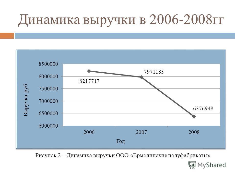 Динамика выручки в 2006-2008гг Рисунок 2 – Динамика выручки ООО «Ермолинские полуфабрикаты»