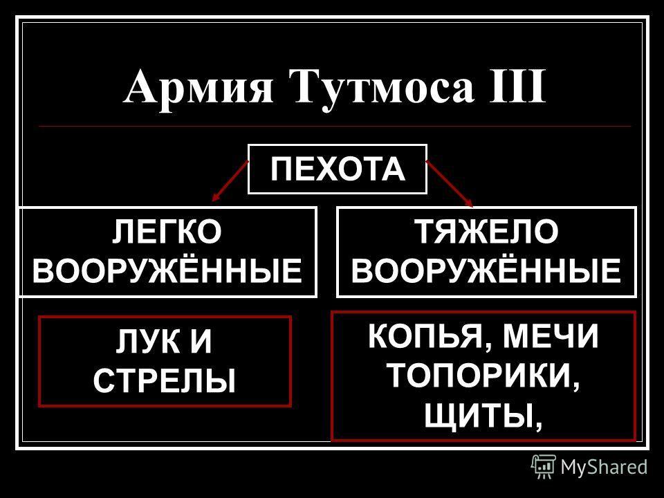 Армия Тутмоса III ПЕХОТА ЛЕГКО ВООРУЖЁННЫЕ ТЯЖЕЛО ВООРУЖЁННЫЕ ЛУК И СТРЕЛЫ КОПЬЯ, МЕЧИ ТОПОРИКИ, ЩИТЫ,