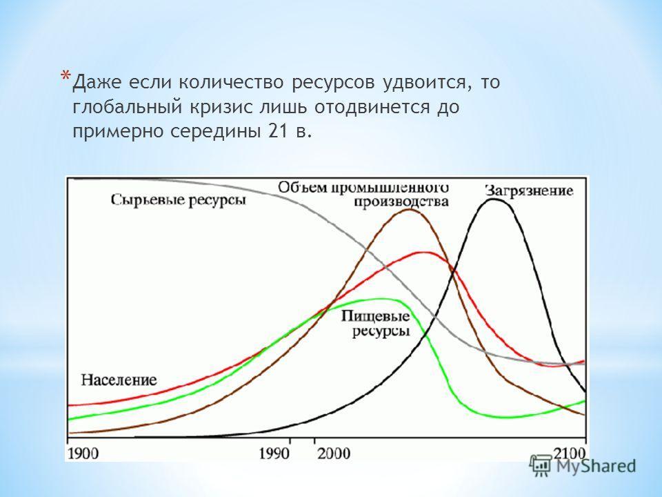 * Даже если количество ресурсов удвоится, то глобальный кризис лишь отодвинется до примерно середины 21 в.