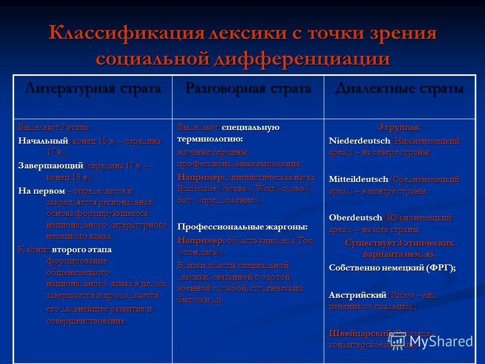 Классификация лексики с точки зрения социальной дифференциации Литературная страта Разговорная страта Диалектные страты Выделяют 2 этапа: Начальный (конец 15 в. – середина 17 в.). Завершающий (середина 17 в. – конец 18 в.). На первом – определяется и