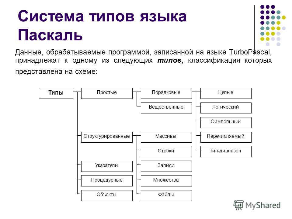 Система типов языка Паскаль Данные, обрабатываемые программой, записанной на языке TurboPascal, принадлежат к одному из следующих типов, классификация которых представлена на схеме: Типы ПростыеПорядковыеЦелые ВещественныеЛогический Символьный Перечи