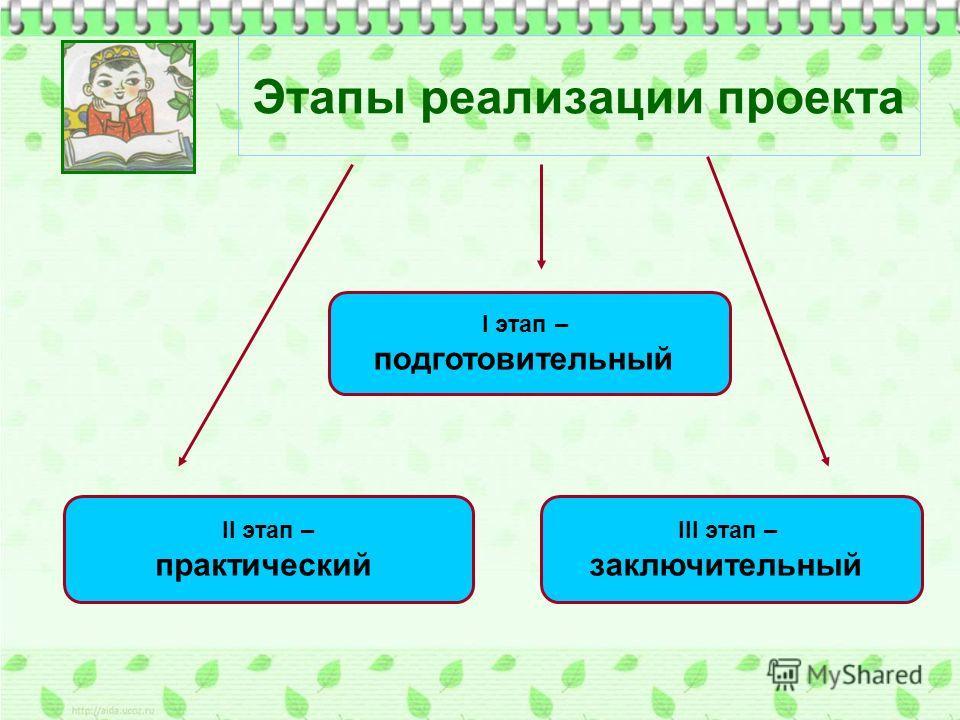 Этапы реализации проекта I этап – подготовительный II этап – практический III этап – заключительный