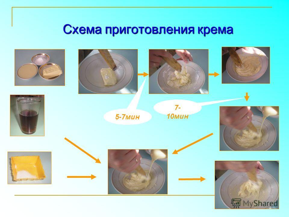 5-7мин 7- 10мин Схема приготовления крема