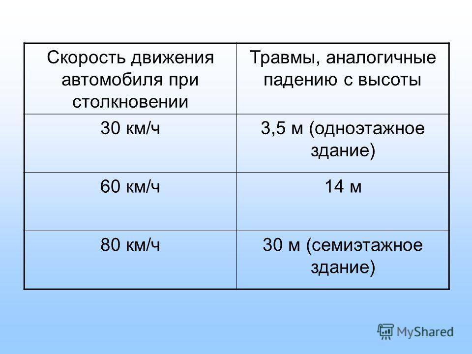 Скорость движения автомобиля при столкновении Травмы, аналогичные падению с высоты 30 км/ч3,5 м (одноэтажное здание) 60 км/ч14 м 80 км/ч30 м (семиэтажное здание)
