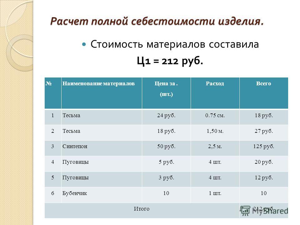 Расчет полной себестоимости изделия. Наименование материалов Цена за. (шт.) РасходВсего 1Тесьма24 руб.0.75 см.18 руб. 2Тесьма18 руб.1,50 м.27 руб. 3Синтепон50 руб.2,5 м.125 руб. 4Пуговицы5 руб.4 шт.20 руб. 5Пуговицы3 руб.4 шт.12 руб. 6Бубенчик101 шт.