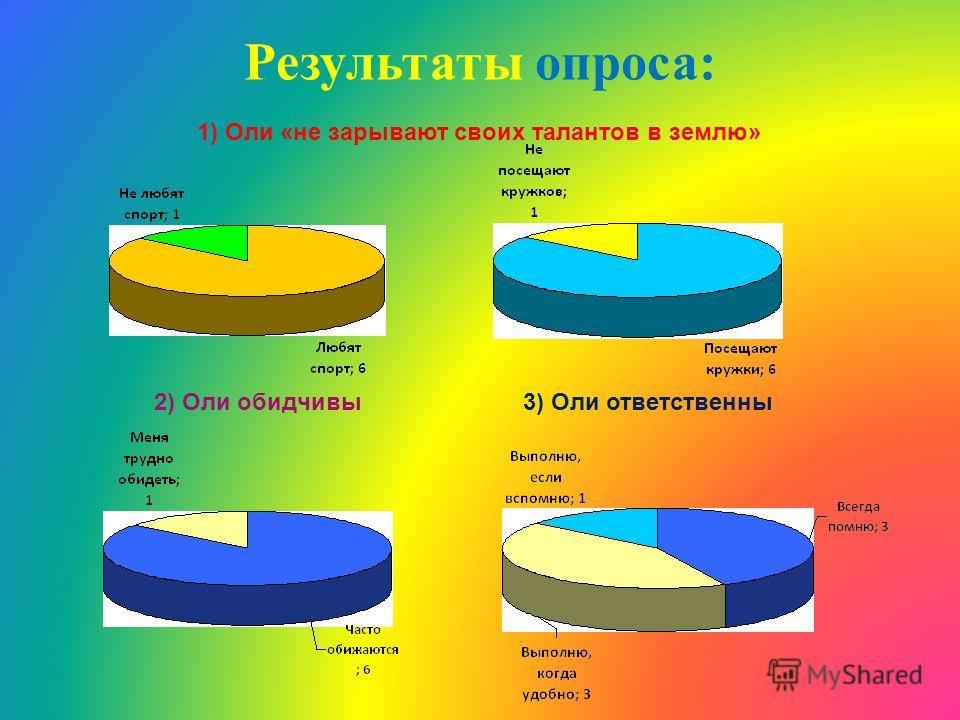 Результаты опроса: 1) Оли «не зарывают своих талантов в землю» 2) Оли обидчивы3) Оли ответственны